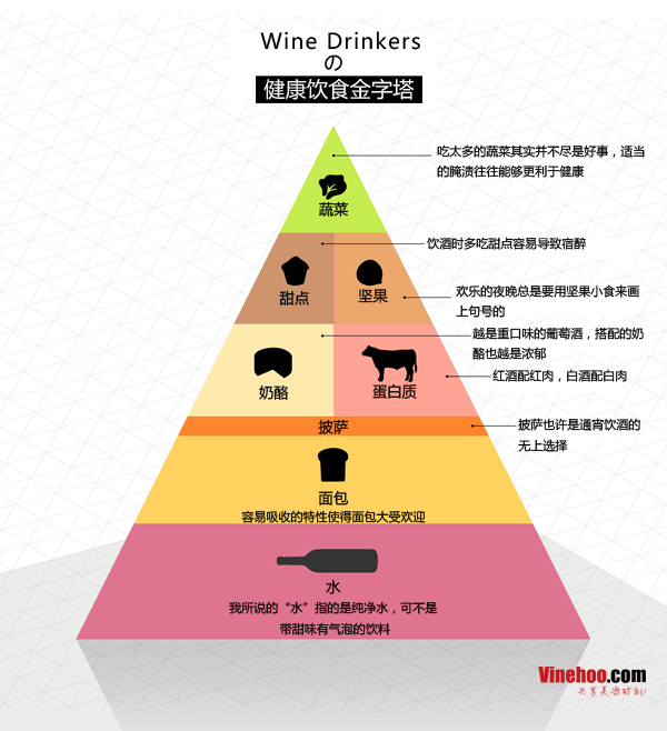 颠覆常识的葡萄酒客健康饮食金字塔