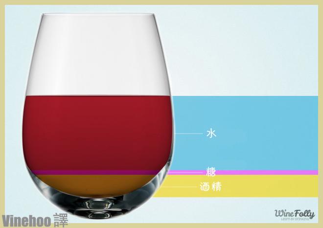 葡萄酒中有多少卡路里