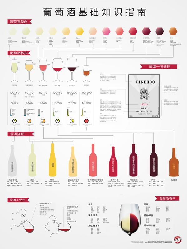 葡萄酒初學者指南
