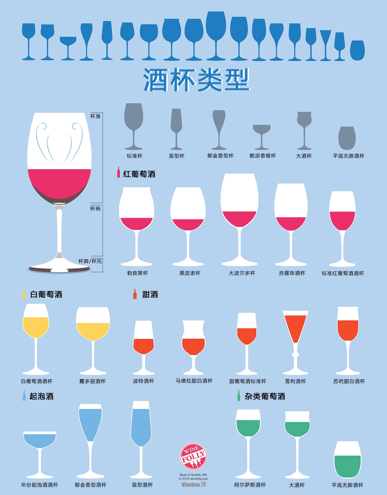 教你如何选对酒杯