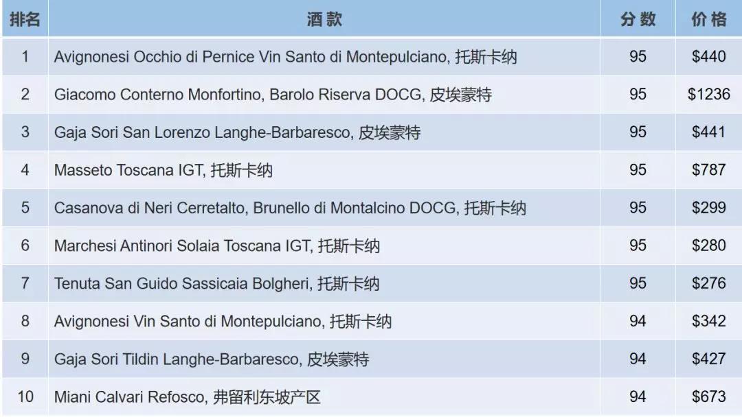 這次評選偏重于意大利兩個最著名的酒區,托斯卡納和皮埃蒙特,不過也有兩款圣酒(Vin Santo)入圍。意大利圣酒常常被人忽視,本次有兩款入選,也算實至名歸。
