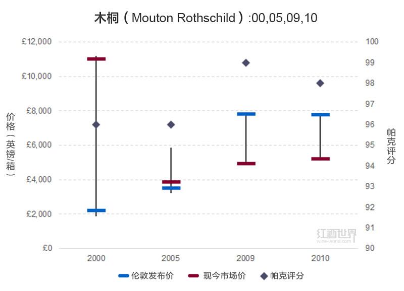 2000年木桐价格上涨400%