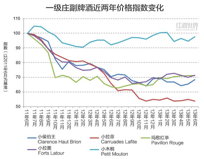 木桐酒庄成为最受投资市场青睐的一级名庄