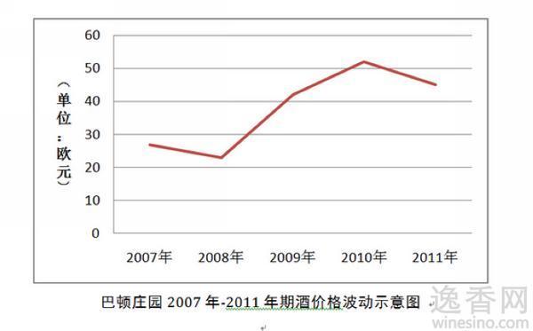 巴顿庄园2007年-2010年期酒价格波动分析