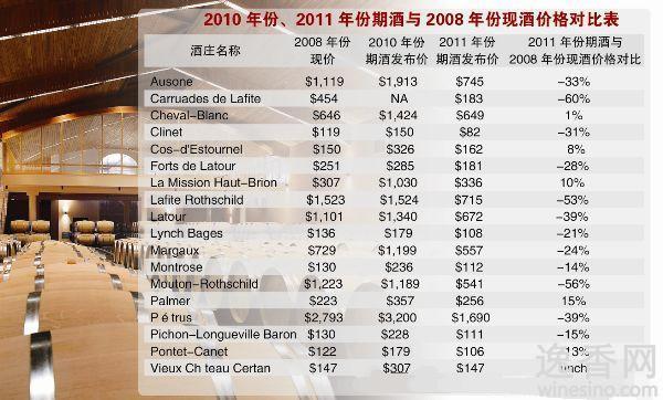 拉拉贡庄园2011年份期酒定价合理