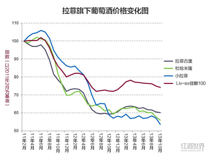 拉菲旗下葡萄酒价格暴跌40%以上