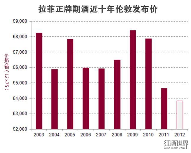 拉菲2012年期酒价格创新低